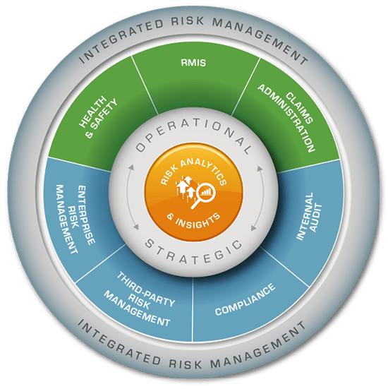 Risk Management Solutions Diagram
